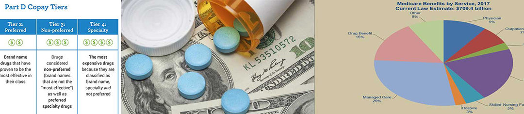 Brand-Name Drugs – High Copays Soak Medicare Part D Patients